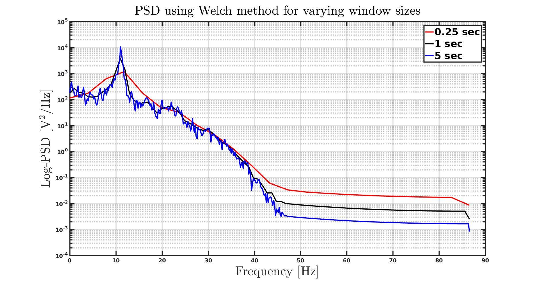Factors that Impact Power Spectral Density Estimation