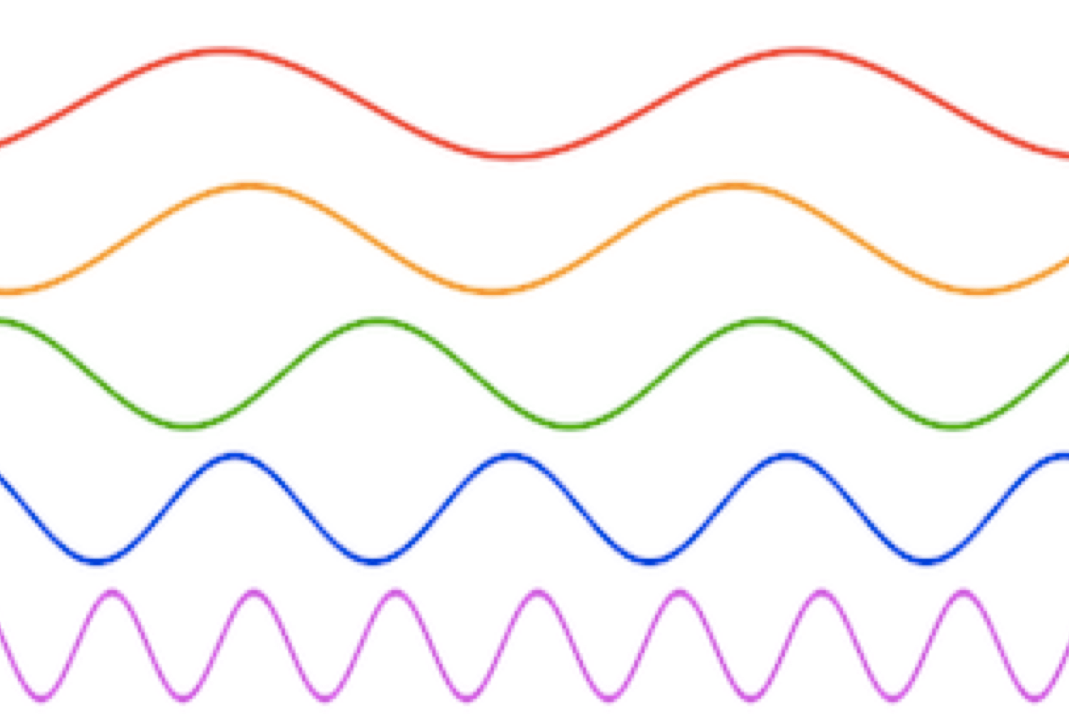 Brain Waves, Sine Waves and the Fourier Transform | Sapien Labs