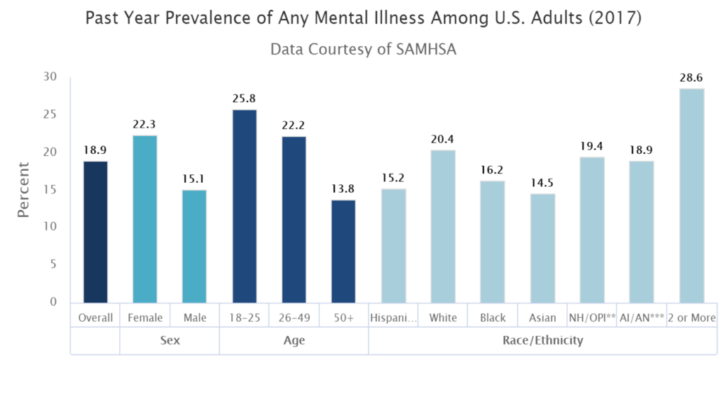 Mental Health Issues Rising In Young Adults Sapien Labs Mental Health Health care costs have been rising due to more emergency room care, preventable chronic diseases, and aging baby boomers. mental health issues rising in young